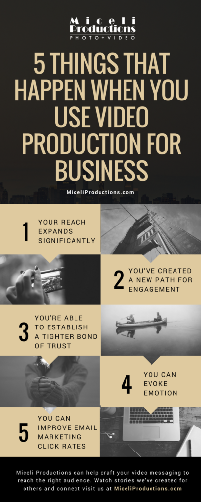 5 Things That Happen When You Use Video Production For Business Info Graphic, by Miceli Productions PHOTO + VIDEO in Southington CT. Serving Hartford & New Haven.