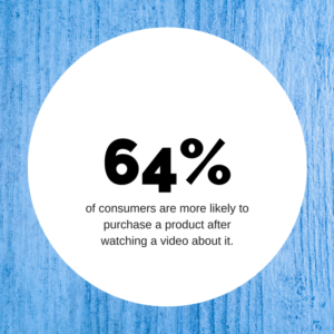 64% of consumers are more likely to purchase a product after watching a video about it.